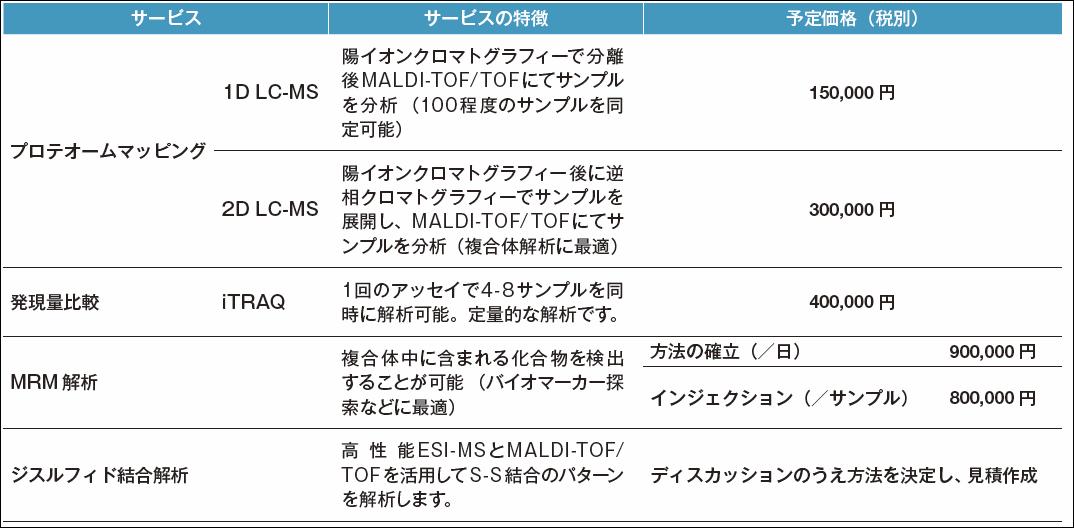 価格は2011年12月から2012年3月までのキャンペーン価格(2011年11月現在の予定価格) ※価格は変更する可能性がございます。サービスについての詳細はhttp://bio-star.jp/pro/をご覧下さい。