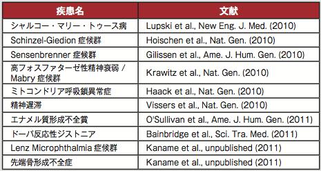 【表1】シークエンスによる原因候補遺伝子変異の同定成功例