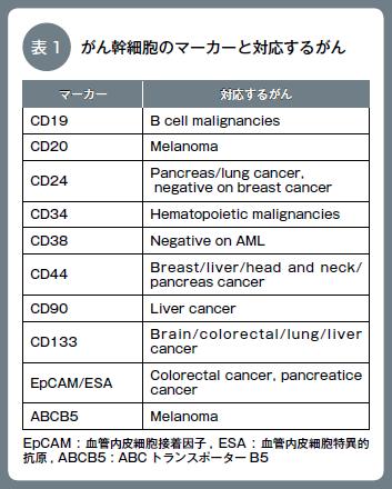 表1  がん幹細胞のマーカーと対応するがん