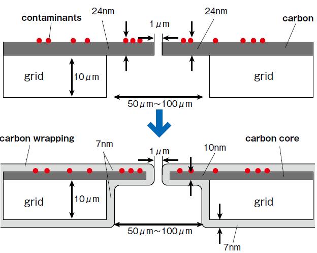 図3 炭素膜による帯電問題の回避
