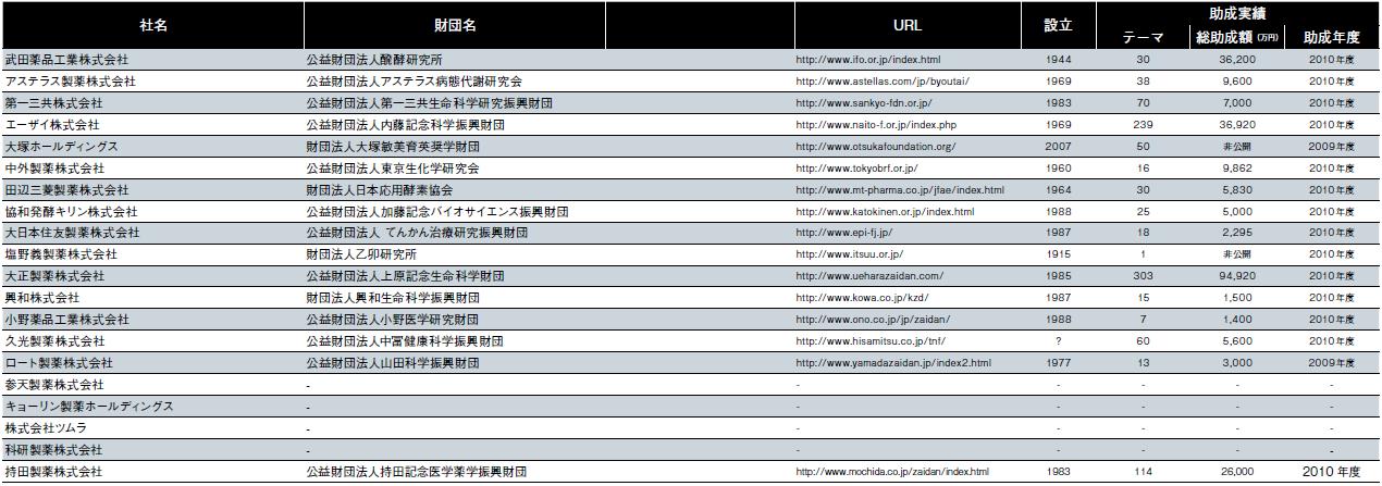【表1】製薬企業の研究助成活動