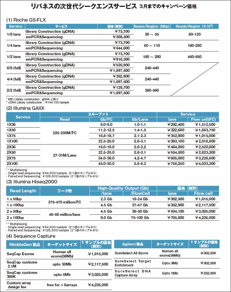 価格は2012年3月までのもの。
