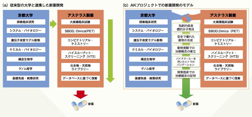 図1 AKプロジェクトにみる京都大学の創薬の産学連携モデル