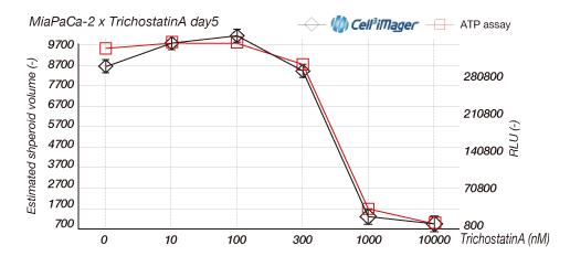 図2 ヒト膵癌細胞株MiaPaCa-2に対するトリコスタチンA感受性試験を、ATPアッセイとスフェロイドサイズの計測により行った結果